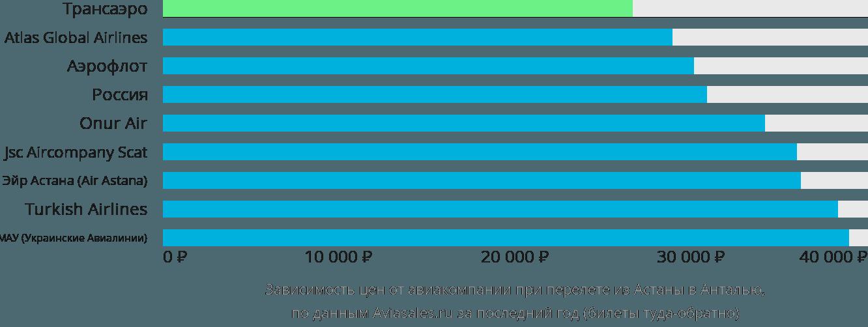 Динамика цен в зависимости от авиакомпании, совершающей перелет из Астаны в Анталью