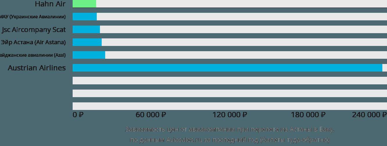 Динамика цен в зависимости от авиакомпании, совершающей перелет из Астаны в Баку
