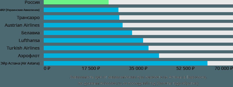 Динамика цен в зависимости от авиакомпании, совершающей перелет из Нур-Султана (Астаны) в Барселону