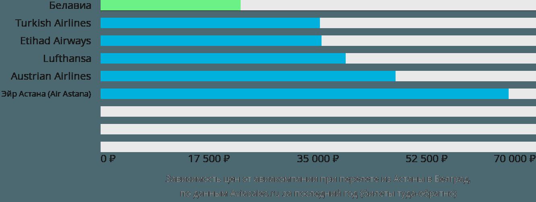 Динамика цен в зависимости от авиакомпании, совершающей перелет из Астаны в Белград