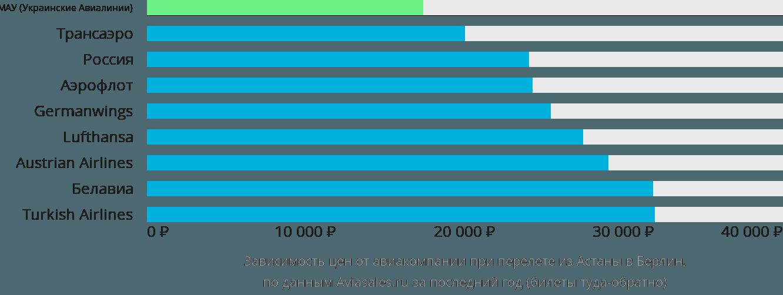 Динамика цен в зависимости от авиакомпании, совершающей перелет из Астаны в Берлин
