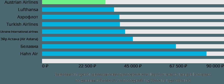 Динамика цен в зависимости от авиакомпании, совершающей перелет из Нур-Султана (Астаны) в Болгарию