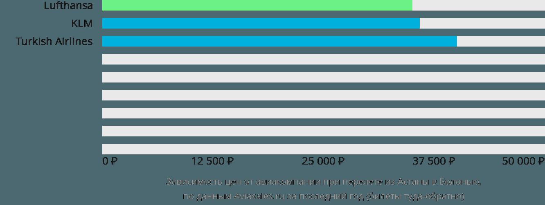 Динамика цен в зависимости от авиакомпании, совершающей перелет из Нур-Султана (Астаны) в Болонью