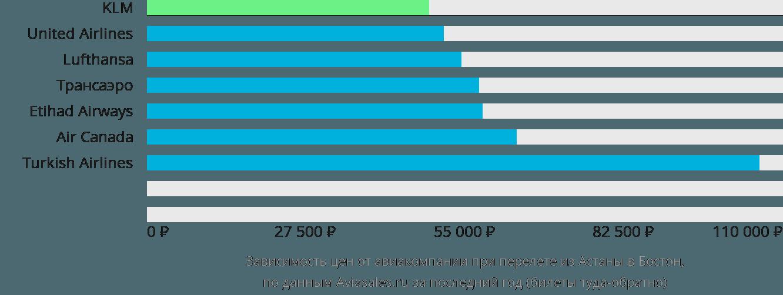 Динамика цен в зависимости от авиакомпании, совершающей перелет из Астаны в Бостон