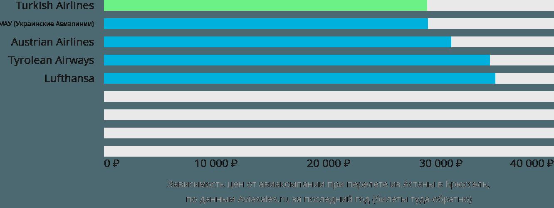 Динамика цен в зависимости от авиакомпании, совершающей перелет из Астаны в Брюссель