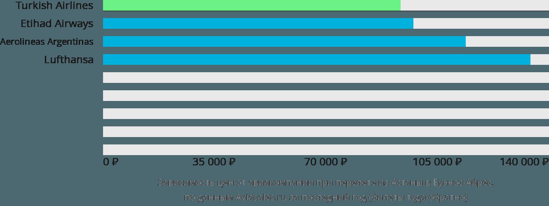 Динамика цен в зависимости от авиакомпании, совершающей перелет из Астаны в Буэнос-Айрес