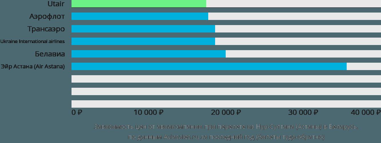 Динамика цен в зависимости от авиакомпании, совершающей перелет из Нур-Султана (Астаны) в Беларусь
