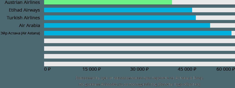 Динамика цен в зависимости от авиакомпании, совершающей перелет из Нур-Султана (Астаны) в Каир