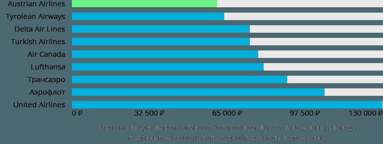 Динамика цен в зависимости от авиакомпании, совершающей перелет из Нур-Султана (Астаны) в Канаду