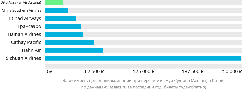 Динамика цен в зависимости от авиакомпании, совершающей перелет из Нур-Султана (Астаны) в Китай