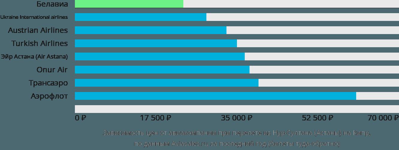 Динамика цен в зависимости от авиакомпании, совершающей перелет из Нур-Султана (Астаны) на Кипр