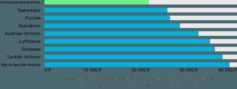 Динамика цен в зависимости от авиакомпании, совершающей перелет из Нур-Султана (Астаны) в Германию