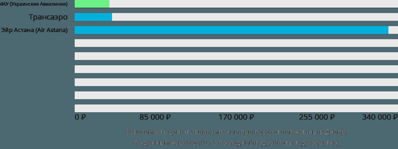 Динамика цен в зависимости от авиакомпании, совершающей перелет из Астаны в Днепр