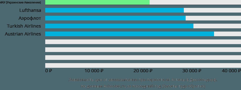 Динамика цен в зависимости от авиакомпании, совершающей перелет из Астаны в Дюссельдорф