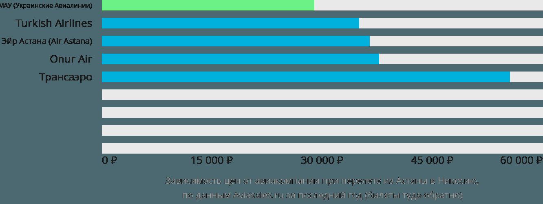 Динамика цен в зависимости от авиакомпании, совершающей перелет из Астаны в Никосию