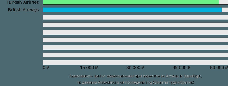 Динамика цен в зависимости от авиакомпании, совершающей перелет из Нур-Султана (Астаны) в Эдинбург