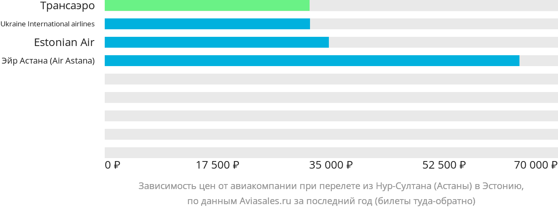 Динамика цен в зависимости от авиакомпании, совершающей перелет из Нур-Султана (Астаны) в Эстонию