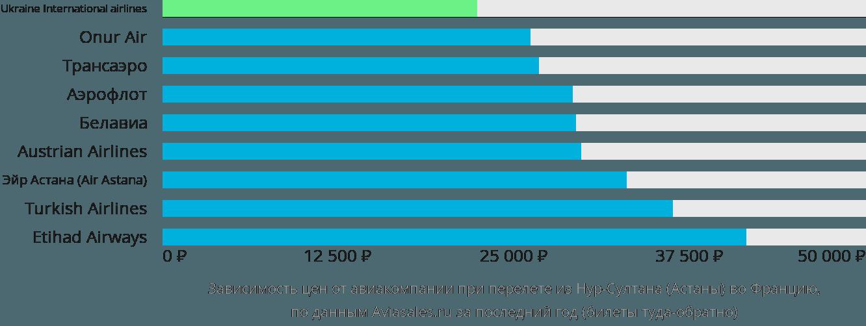 Динамика цен в зависимости от авиакомпании, совершающей перелет из Нур-Султана (Астаны) во Францию