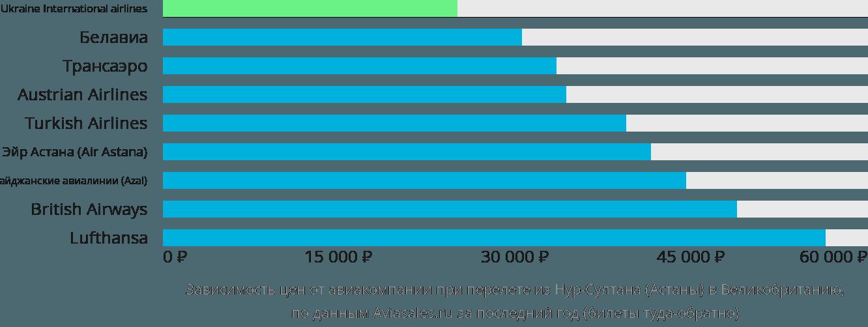 Динамика цен в зависимости от авиакомпании, совершающей перелет из Нур-Султана (Астаны) в Великобританию