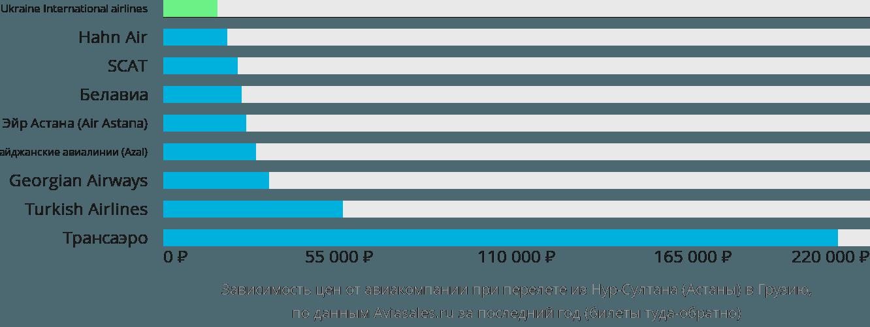 Динамика цен в зависимости от авиакомпании, совершающей перелет из Нур-Султана (Астаны) в Грузию