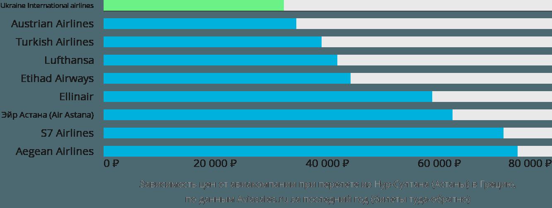 Динамика цен в зависимости от авиакомпании, совершающей перелет из Нур-Султана (Астаны) в Грецию