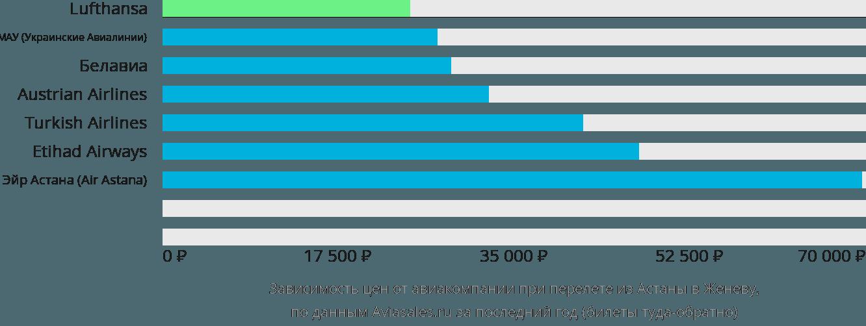 Динамика цен в зависимости от авиакомпании, совершающей перелет из Астаны в Женеву