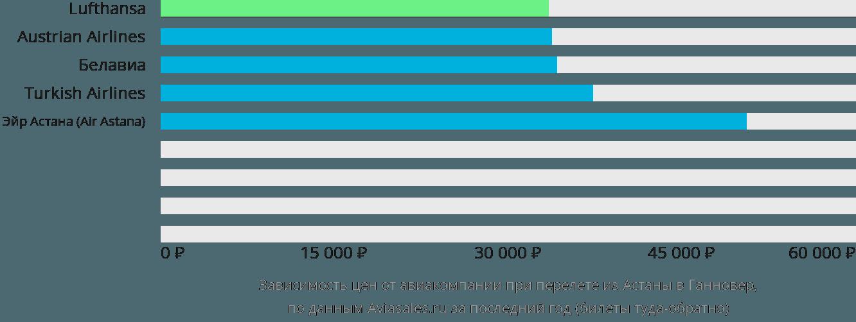 Динамика цен в зависимости от авиакомпании, совершающей перелет из Астаны в Ганновер