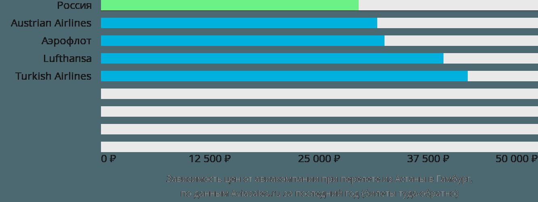 Динамика цен в зависимости от авиакомпании, совершающей перелет из Астаны в Гамбург
