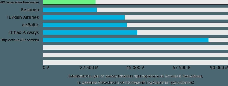 Динамика цен в зависимости от авиакомпании, совершающей перелет из Астаны в Хельсинки