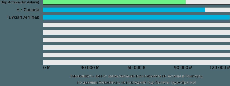 Динамика цен в зависимости от авиакомпании, совершающей перелет из Астаны в Гонолулу