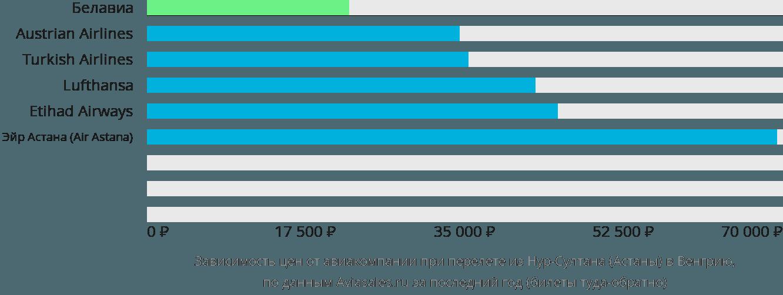 Динамика цен в зависимости от авиакомпании, совершающей перелет из Нур-Султана (Астаны) в Венгрию