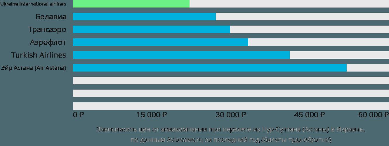 Динамика цен в зависимости от авиакомпании, совершающей перелет из Нур-Султана (Астаны) в Израиль