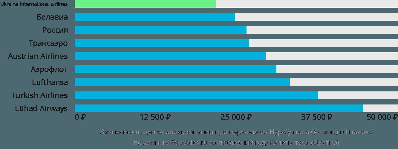 Динамика цен в зависимости от авиакомпании, совершающей перелет из Нур-Султана (Астаны) в Италию