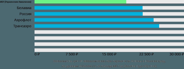 Динамика цен в зависимости от авиакомпании, совершающей перелет из Астаны в Калининград