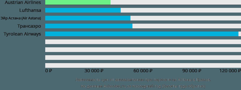 Динамика цен в зависимости от авиакомпании, совершающей перелет из Астаны в Краков