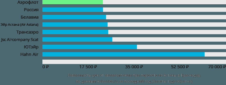 Динамика цен в зависимости от авиакомпании, совершающей перелет из Астаны в Краснодар