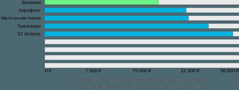 Динамика цен в зависимости от авиакомпании, совершающей перелет из Астаны в Самару