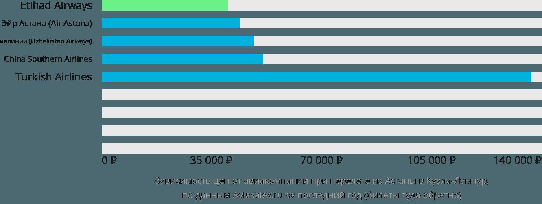 Динамика цен в зависимости от авиакомпании, совершающей перелет из Астаны в Куала-Лумпур