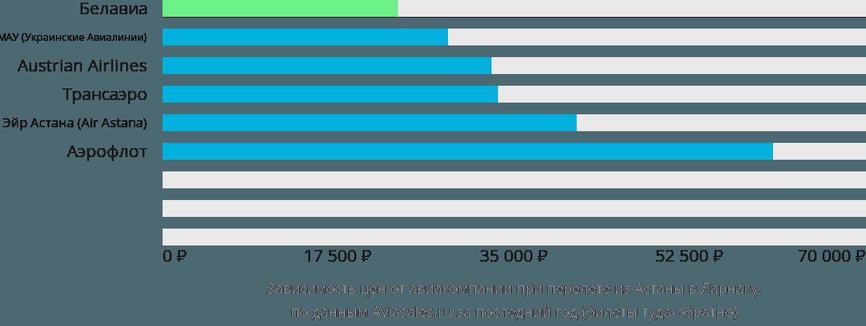 Динамика цен в зависимости от авиакомпании, совершающей перелет из Астаны в Ларнаку