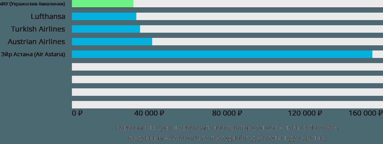 Динамика цен в зависимости от авиакомпании, совершающей перелет из Астаны в Лиссабон