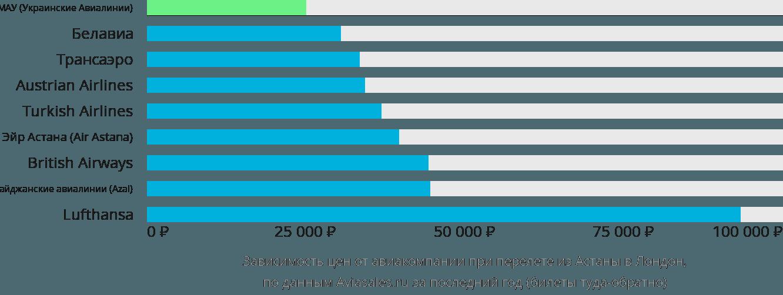 Динамика цен в зависимости от авиакомпании, совершающей перелет из Астаны в Лондон