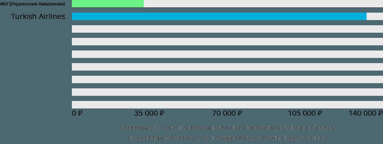 Динамика цен в зависимости от авиакомпании, совершающей перелет из Нур-Султана (Астаны) в Львов