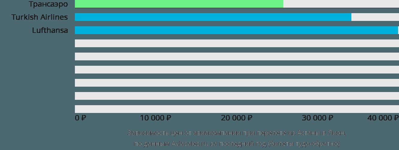 Динамика цен в зависимости от авиакомпании, совершающей перелет из Астаны в Лион