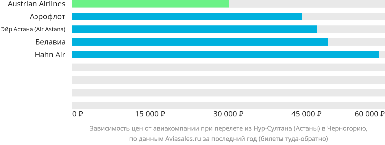 Динамика цен в зависимости от авиакомпании, совершающей перелет из Нур-Султана (Астаны) в Черногорию