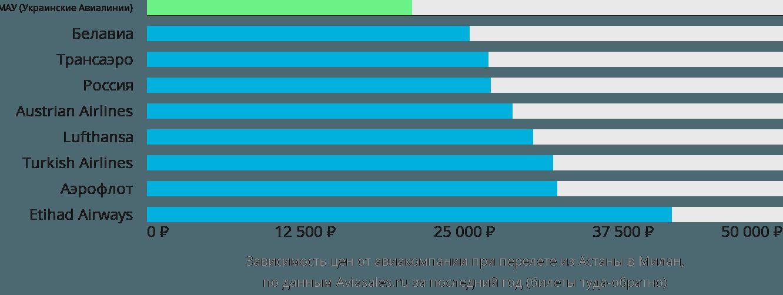Динамика цен в зависимости от авиакомпании, совершающей перелет из Нур-Султана (Астаны) в Милан