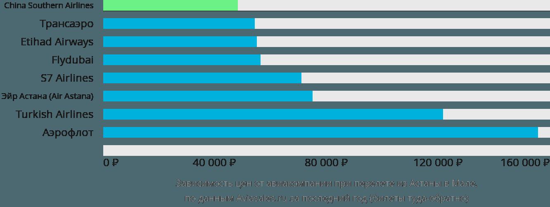 Динамика цен в зависимости от авиакомпании, совершающей перелет из Астаны в Мале