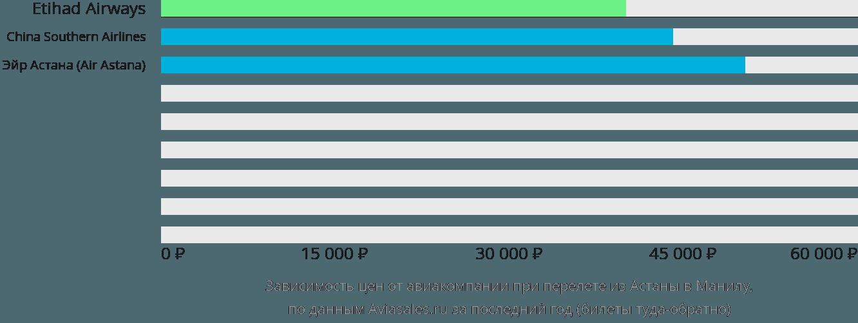 Динамика цен в зависимости от авиакомпании, совершающей перелет из Нур-Султана (Астаны) в Манилу
