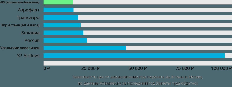 Динамика цен в зависимости от авиакомпании, совершающей перелет из Астаны в Москву