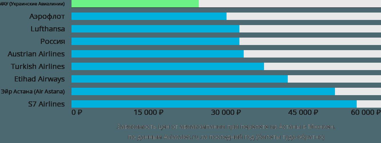 Динамика цен в зависимости от авиакомпании, совершающей перелет из Астаны в Мюнхен