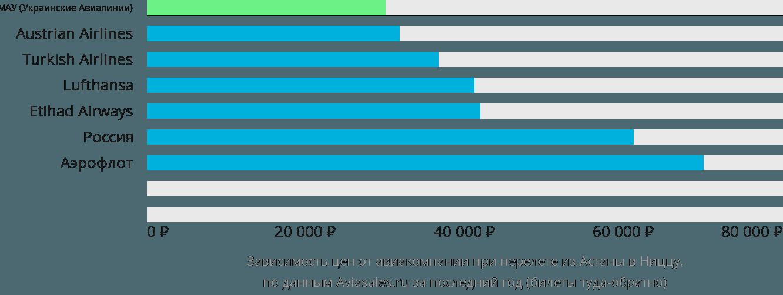 Динамика цен в зависимости от авиакомпании, совершающей перелет из Астаны в Ниццу